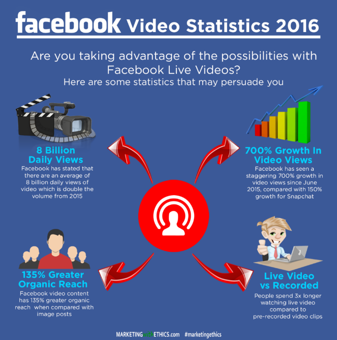 12 Secrets To Increase Results on Facebook Live