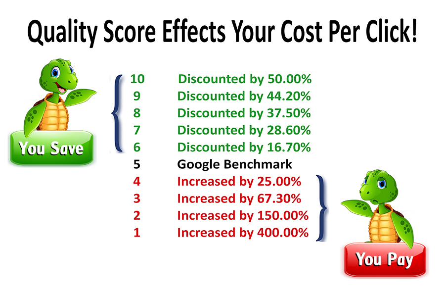Google Ads Tips - Quality Score